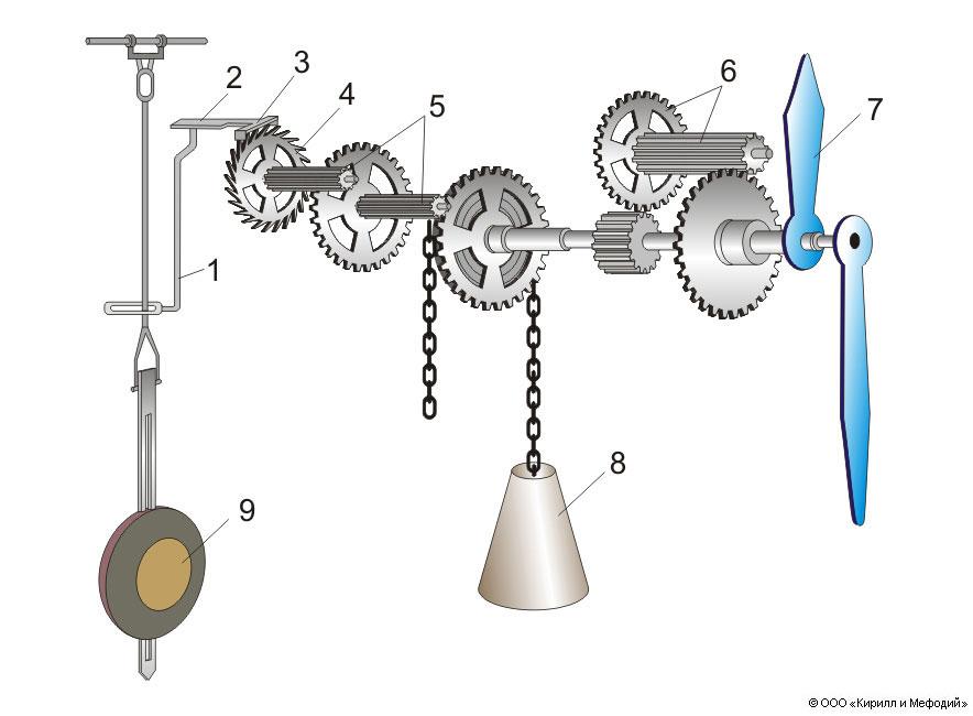 Схема механизма маятниковых
