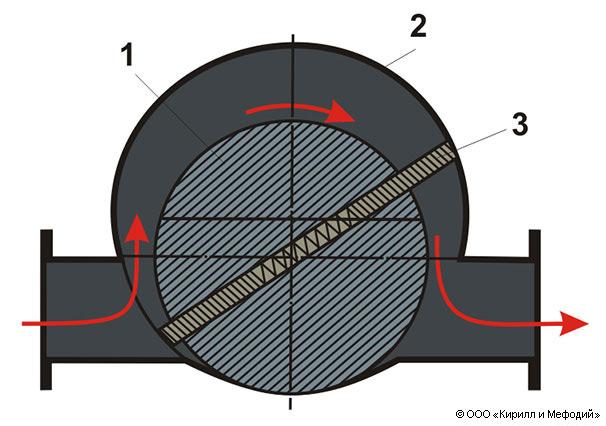 Шиберный насос (схема)
