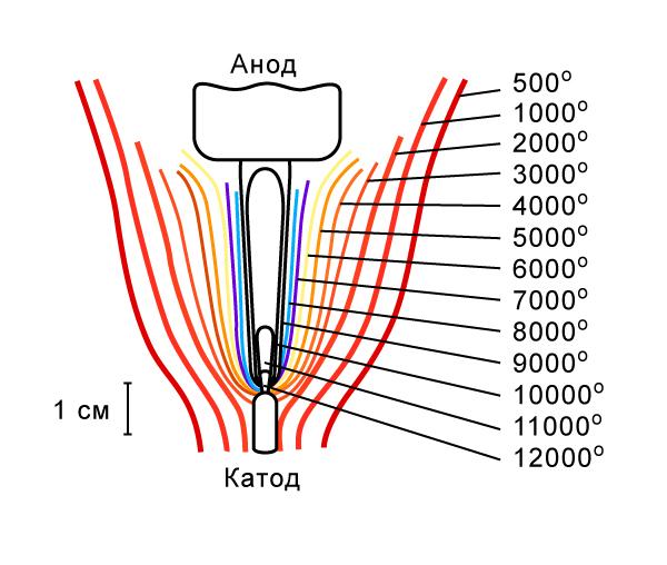 Электрическая дуга (схема)