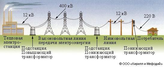 Электростанция (схема линий