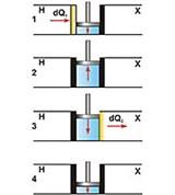 Карно цикл (схема работы идеальной тепловой машины)